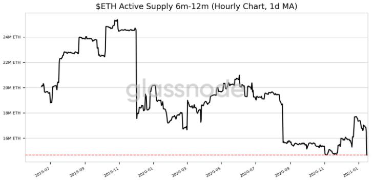 Ethereum analiz, Ethereum Analiz: Borsalarda Ethereum Bitecek mi?