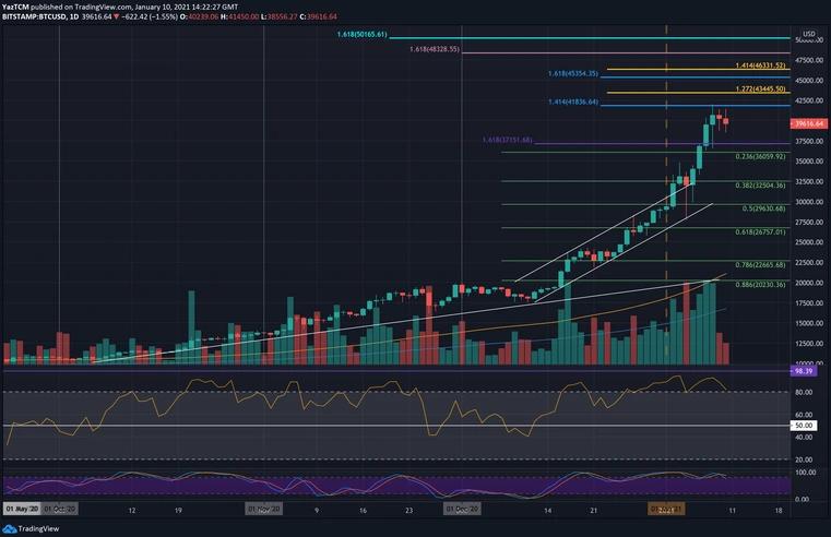 bitcoin fiyat analizi, Bitcoin Fiyat Analizi: Yeni Bir ATH'den Önce 34 Bin Dolar Görülecek mi?