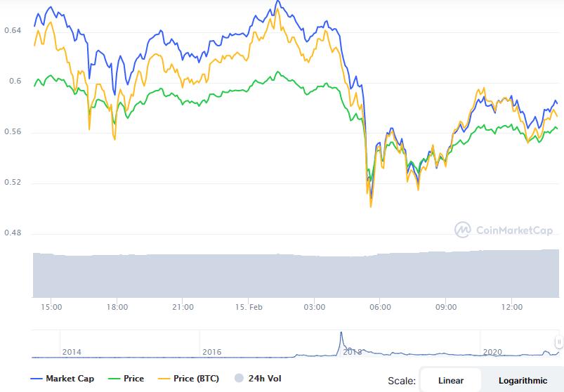 Kripto para borsası, Kripto Para Borsası Kırmızılara Büründü
