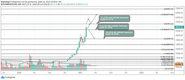 Bitcoin Yorumu, Bitcoin Yorumu: Kripto Dayı'dan Bitcoin ve Boğa Sezonu ile İlgili Floodlar