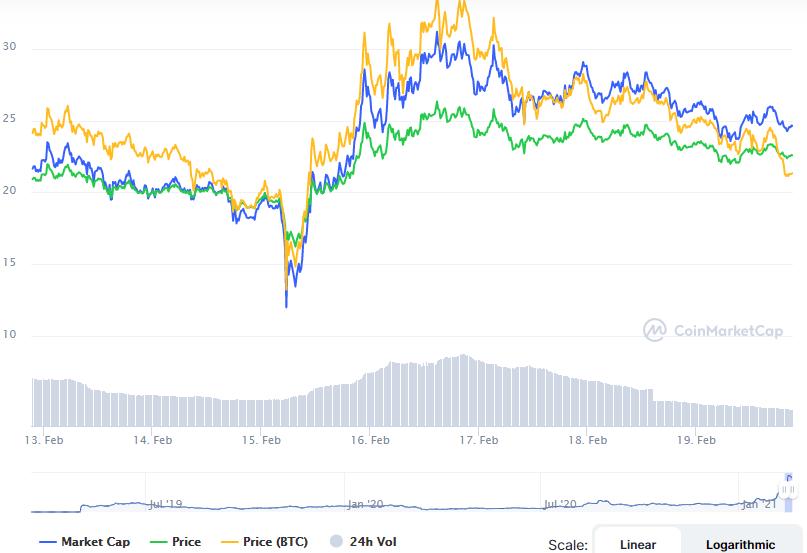 kripto para, Kripto Para Dünyasında Bu Hafta Neler Oldu? (15-19 Şubat)